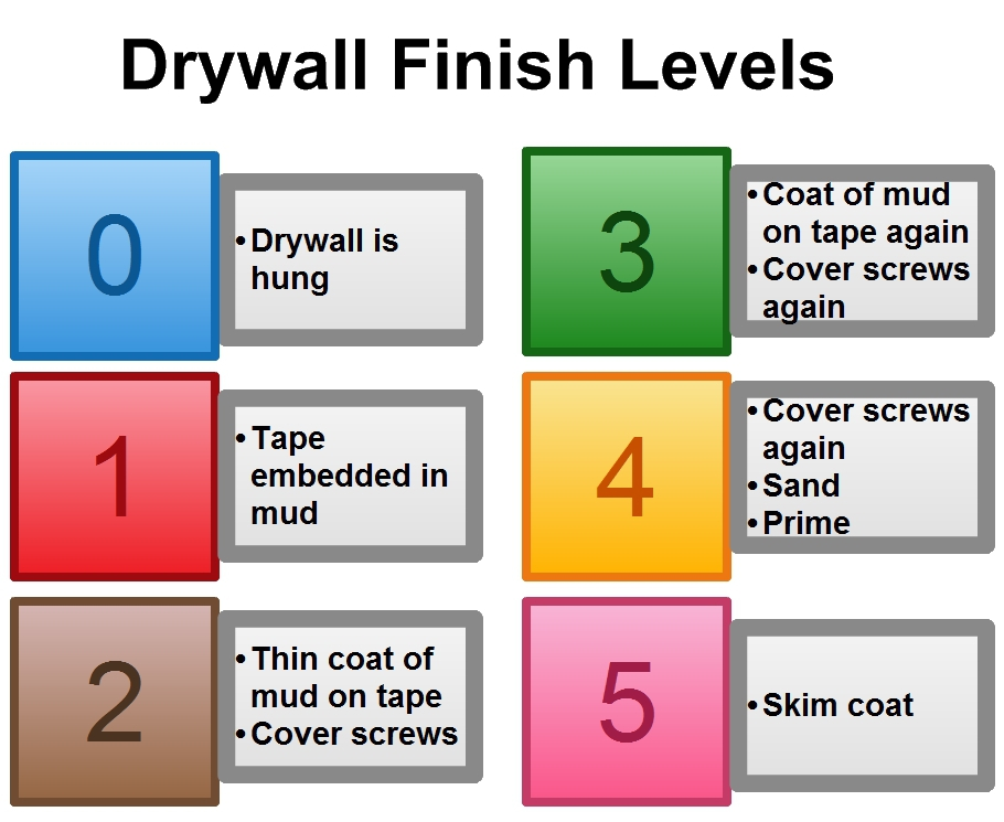 Drywall Contractor Minnesota Home Drywall And Painting
